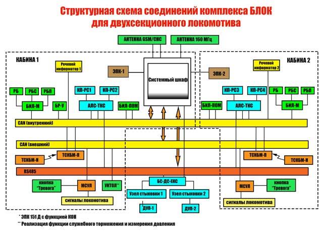 структурная схема комплекса БЛОК